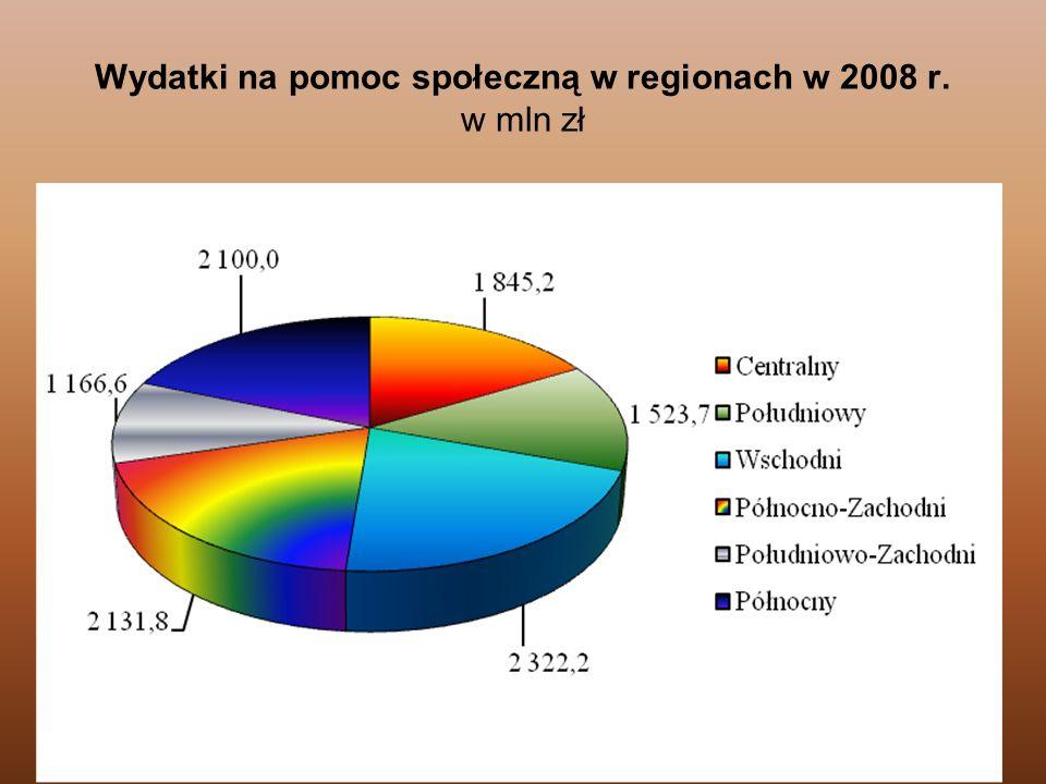 Wydatki na pomoc społeczną w regionach w 2008 r. w mln zł