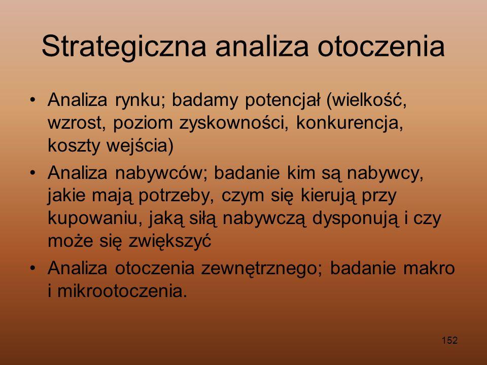 Strategiczna analiza otoczenia