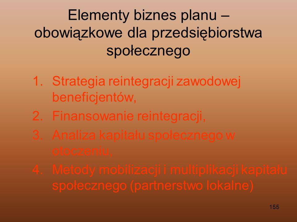 Elementy biznes planu – obowiązkowe dla przedsiębiorstwa społecznego