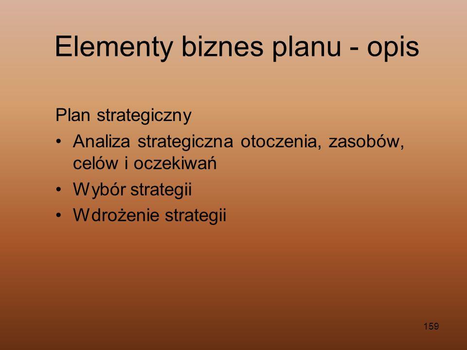 Elementy biznes planu - opis