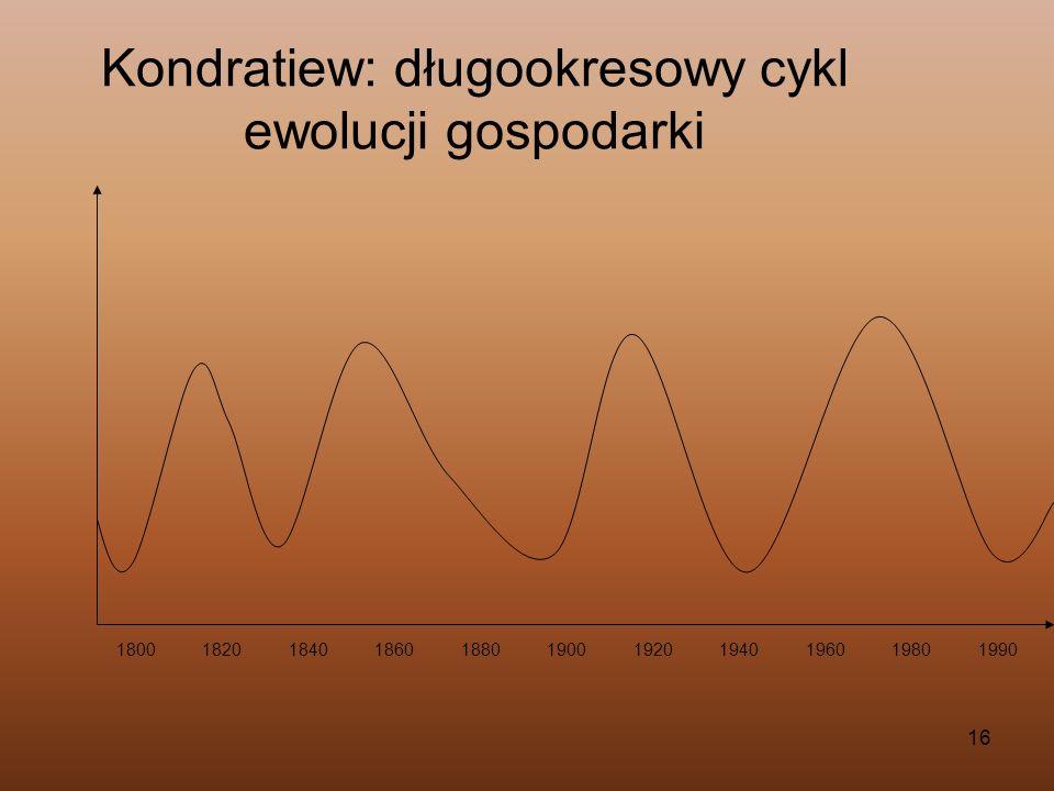 Kondratiew: długookresowy cykl ewolucji gospodarki
