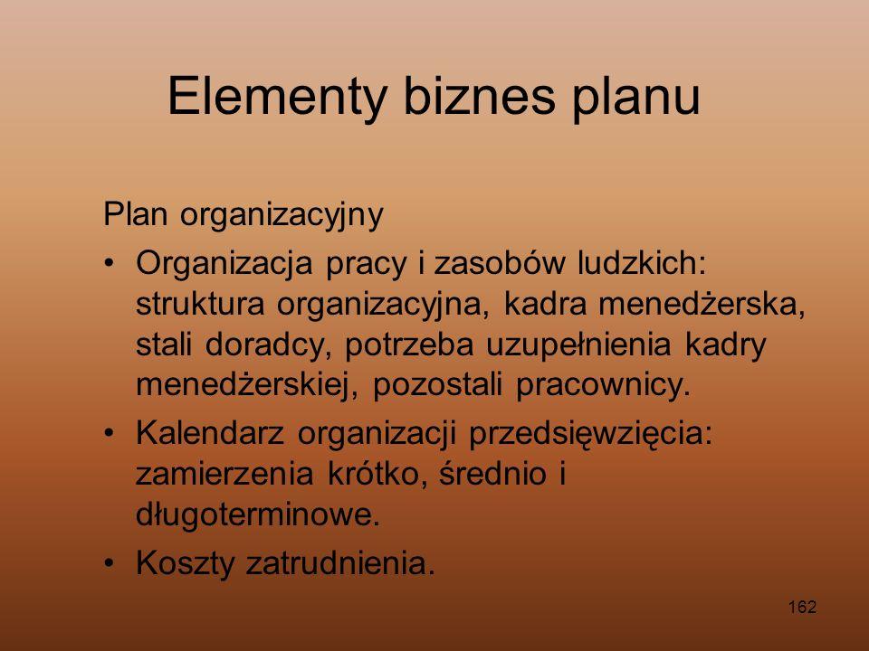 Elementy biznes planu Plan organizacyjny