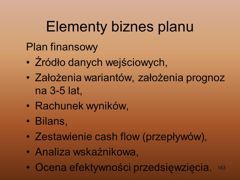 Elementy biznes planu Plan finansowy Źródło danych wejściowych,
