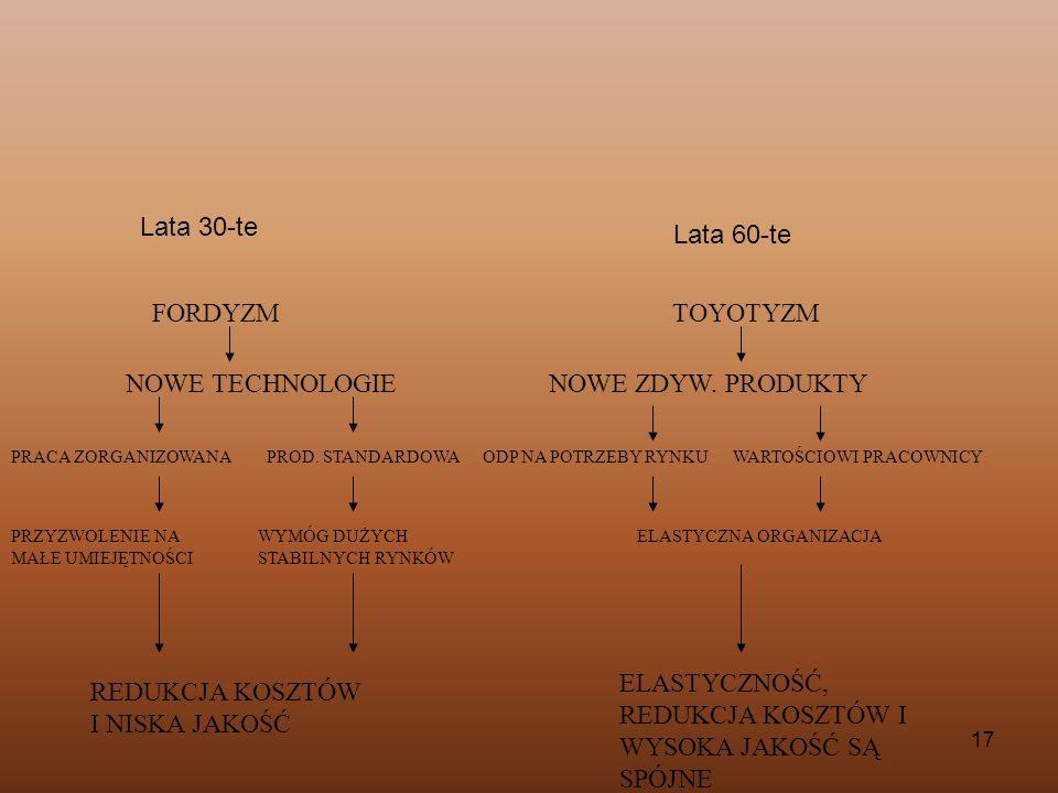 NOWE TECHNOLOGIE NOWE ZDYW. PRODUKTY