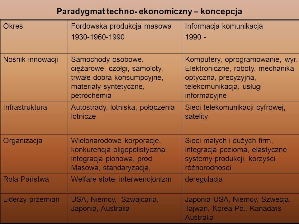 Paradygmat techno- ekonomiczny – koncepcja