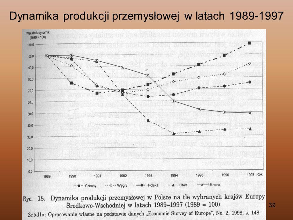 Dynamika produkcji przemysłowej w latach 1989-1997