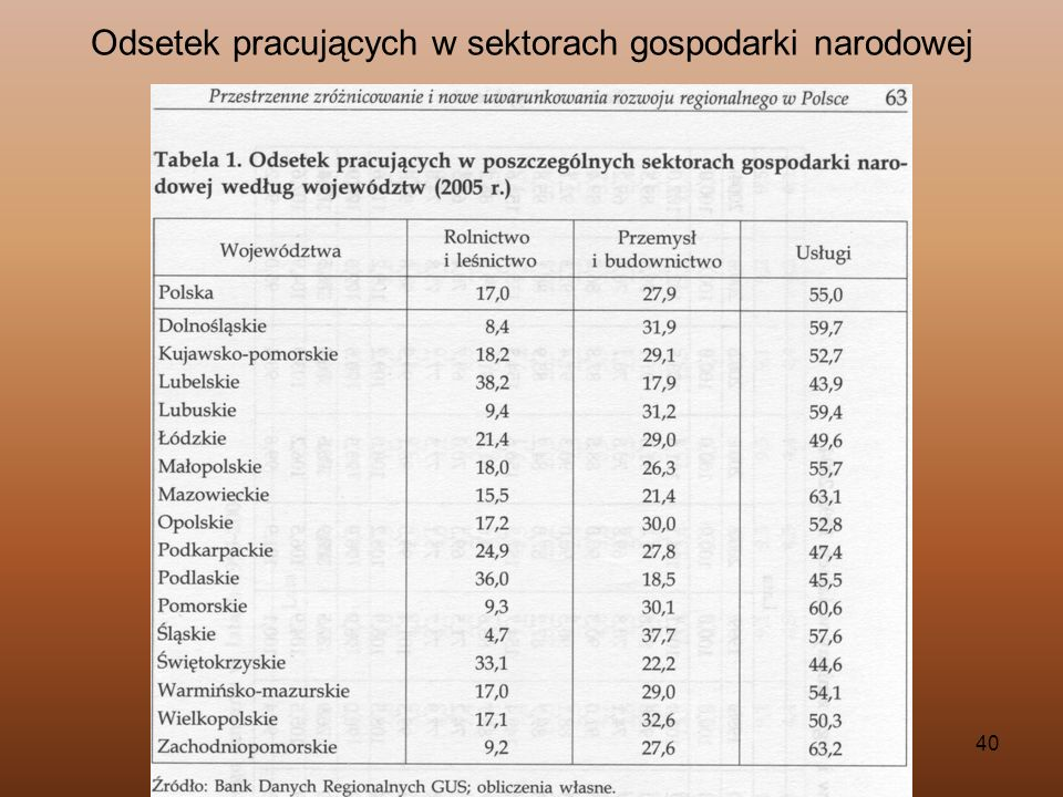Odsetek pracujących w sektorach gospodarki narodowej