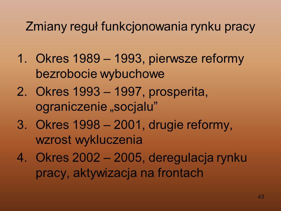 Zmiany reguł funkcjonowania rynku pracy