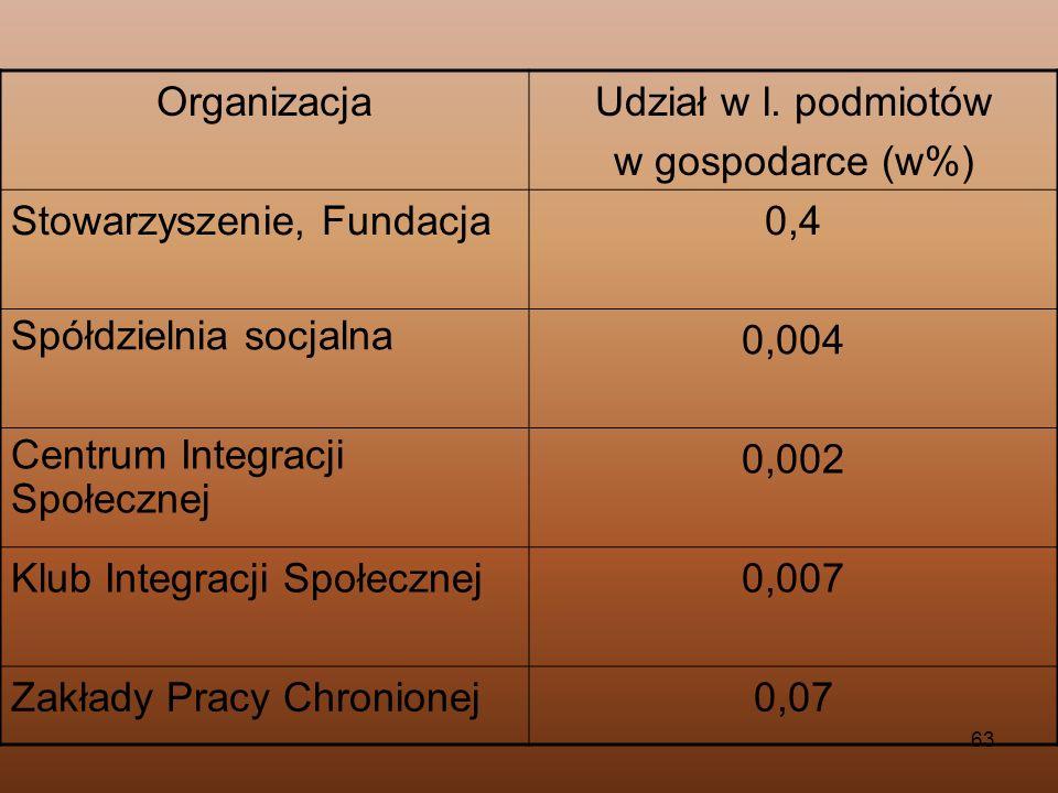Organizacja Udział w l. podmiotów. w gospodarce (w%) Stowarzyszenie, Fundacja. 0,4. Spółdzielnia socjalna.