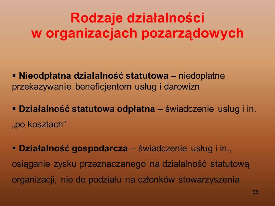 Rodzaje działalności w organizacjach pozarządowych