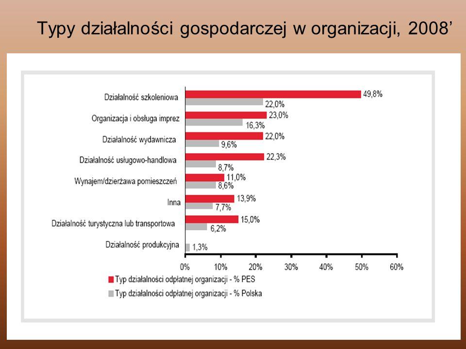 Typy działalności gospodarczej w organizacji, 2008'