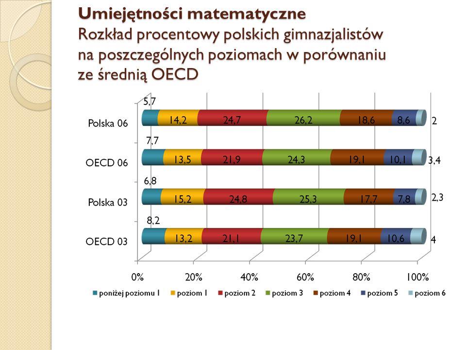 Umiejętności matematyczne Rozkład procentowy polskich gimnazjalistów na poszczególnych poziomach w porównaniu ze średnią OECD