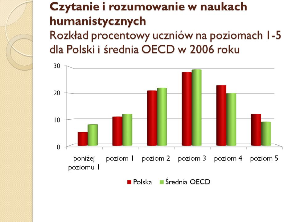 Czytanie i rozumowanie w naukach humanistycznych Rozkład procentowy uczniów na poziomach 1-5 dla Polski i średnia OECD w 2006 roku
