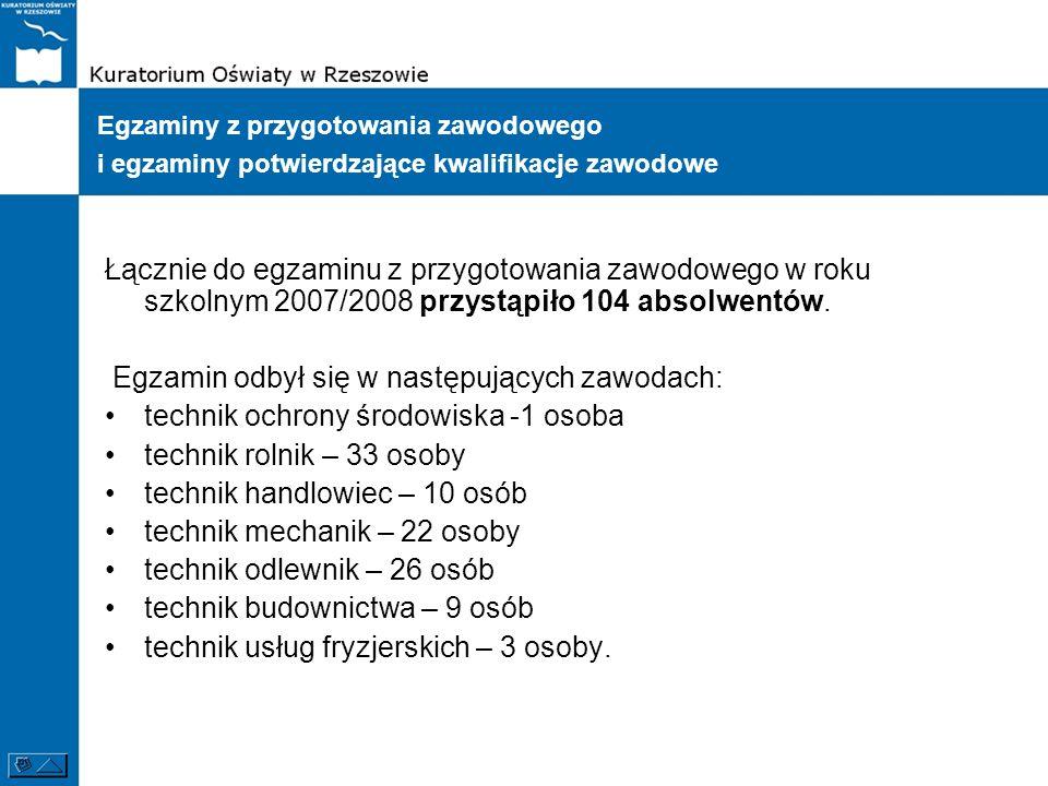 Egzamin odbył się w następujących zawodach: