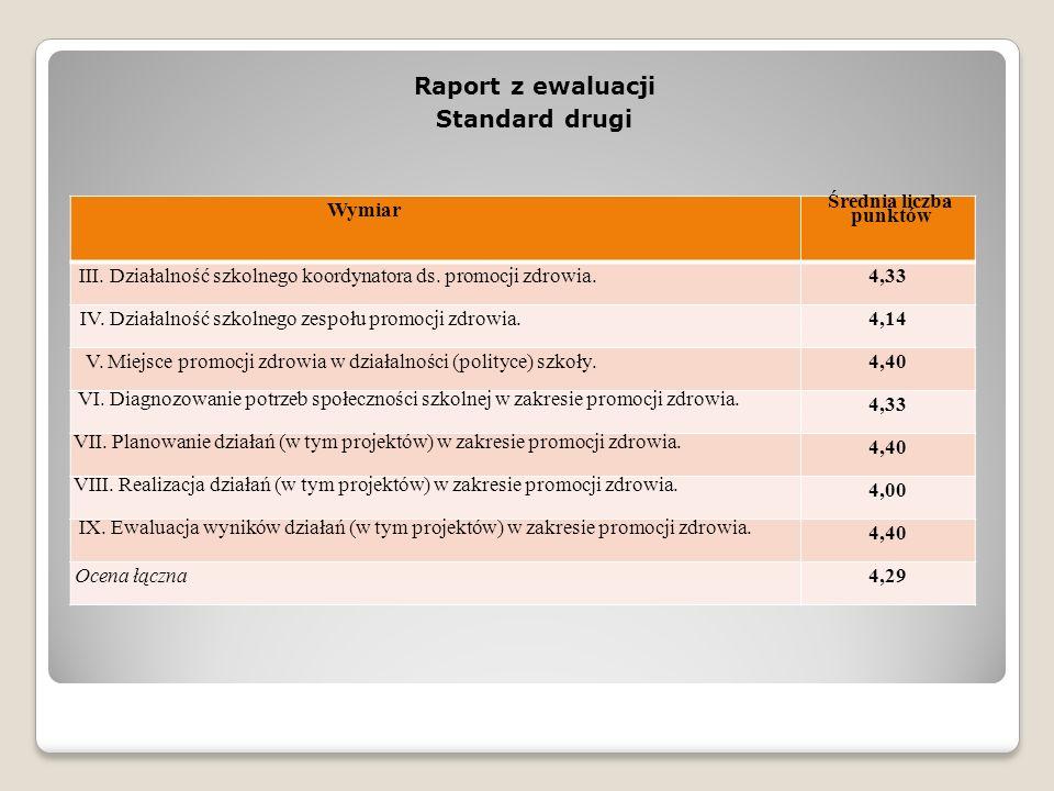 Raport z ewaluacji Standard drugi Średnia liczba punktów