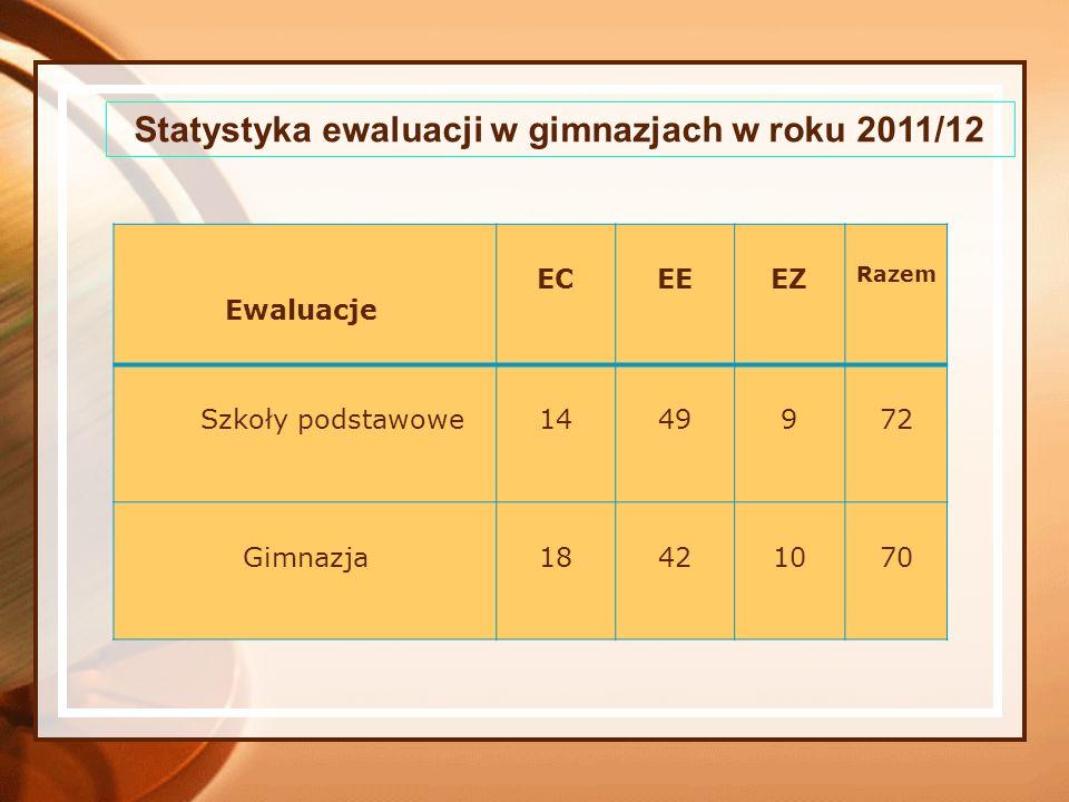 Statystyka ewaluacji w gimnazjach w roku 2011/12