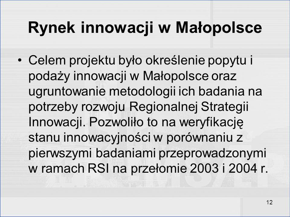 Rynek innowacji w Małopolsce
