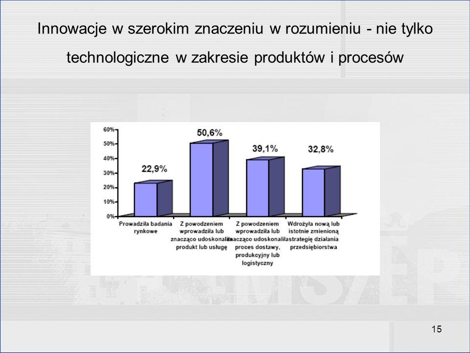 Innowacje w szerokim znaczeniu w rozumieniu - nie tylko technologiczne w zakresie produktów i procesów