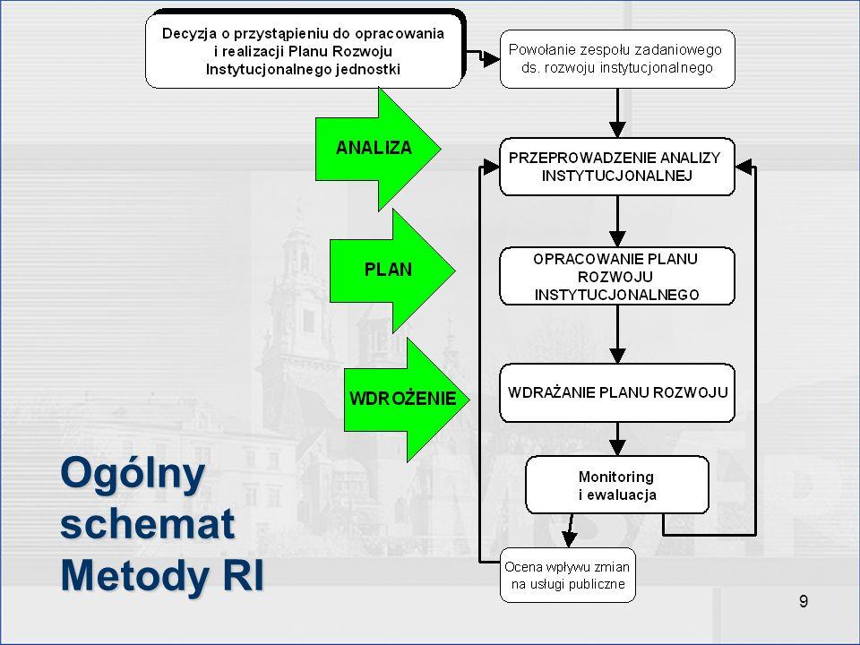 Ogólny schemat Metody RI