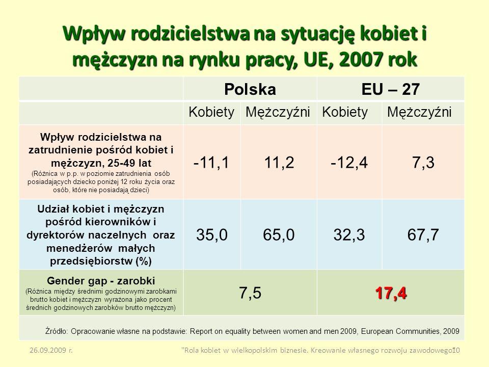 Wpływ rodzicielstwa na sytuację kobiet i mężczyzn na rynku pracy, UE, 2007 rok