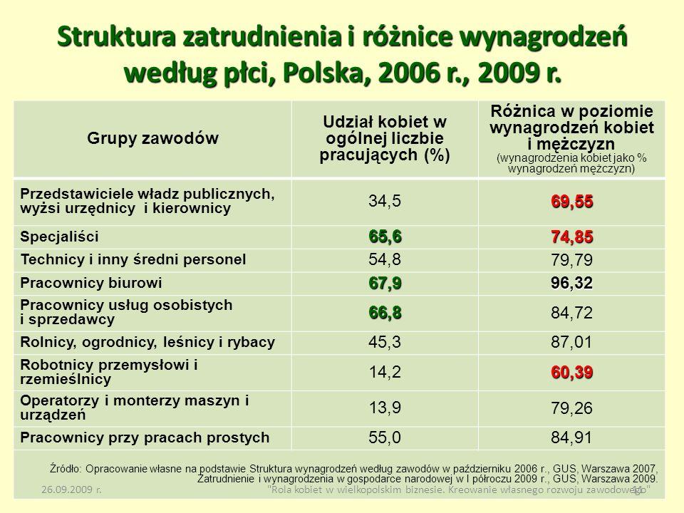Struktura zatrudnienia i różnice wynagrodzeń według płci, Polska, 2006 r., 2009 r.