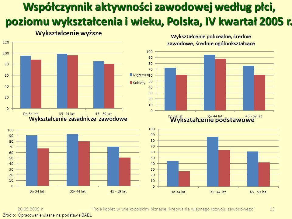 Współczynnik aktywności zawodowej według płci, poziomu wykształcenia i wieku, Polska, IV kwartał 2005 r.