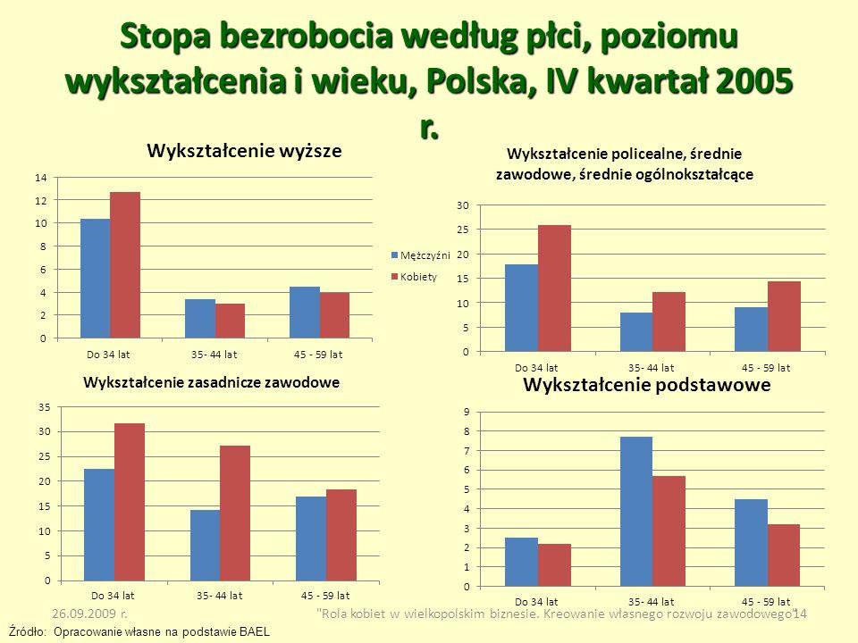 Stopa bezrobocia według płci, poziomu wykształcenia i wieku, Polska, IV kwartał 2005 r.