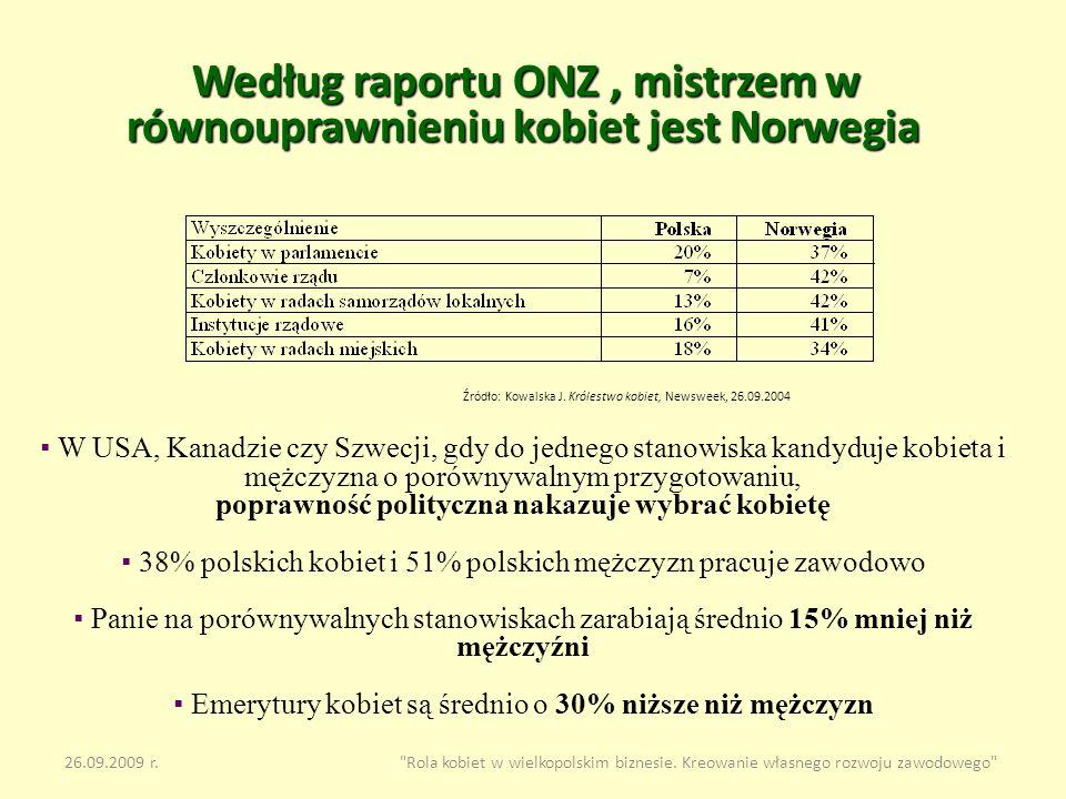 Według raportu ONZ , mistrzem w równouprawnieniu kobiet jest Norwegia