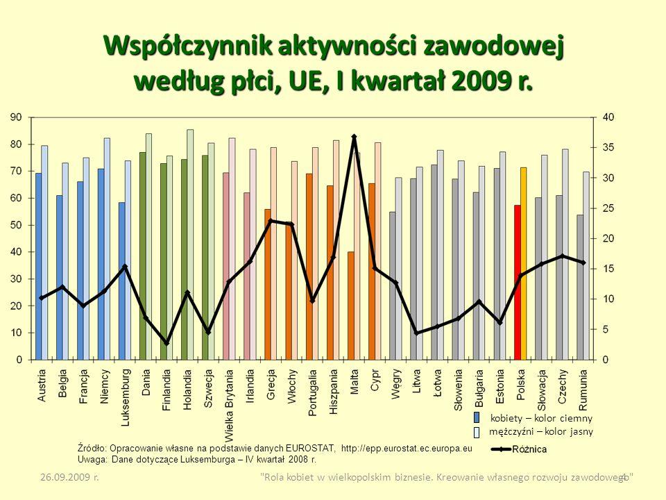 Współczynnik aktywności zawodowej według płci, UE, I kwartał 2009 r.