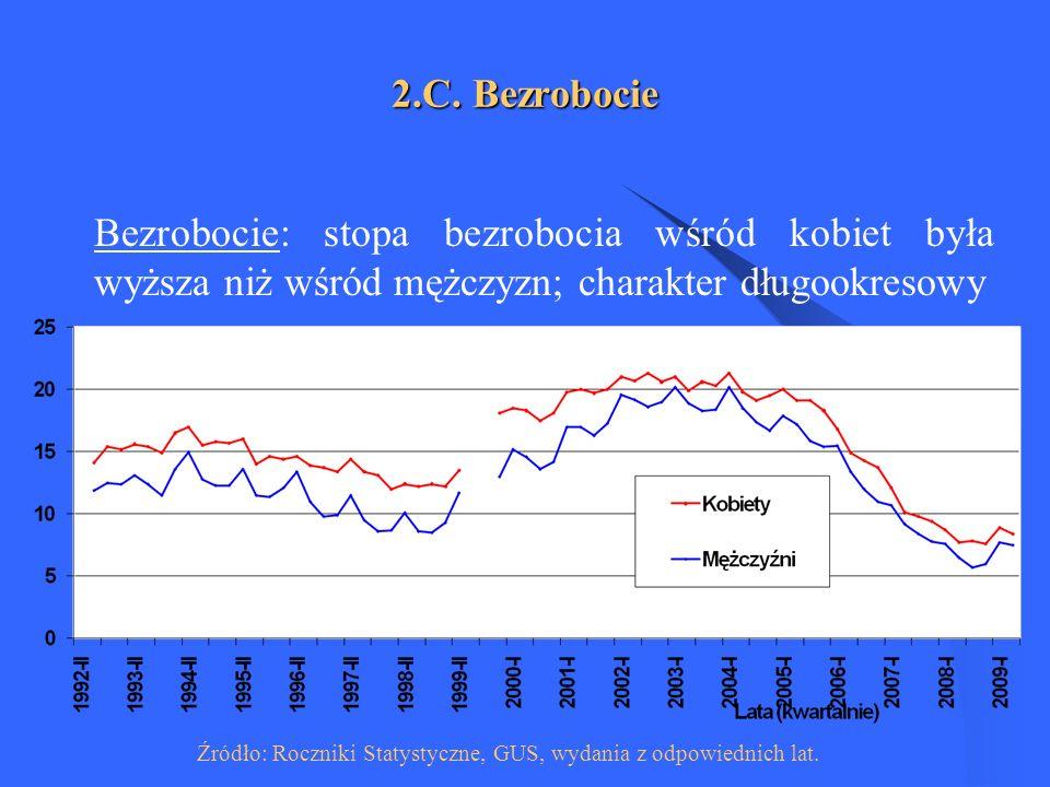 Źródło: Roczniki Statystyczne, GUS, wydania z odpowiednich lat.