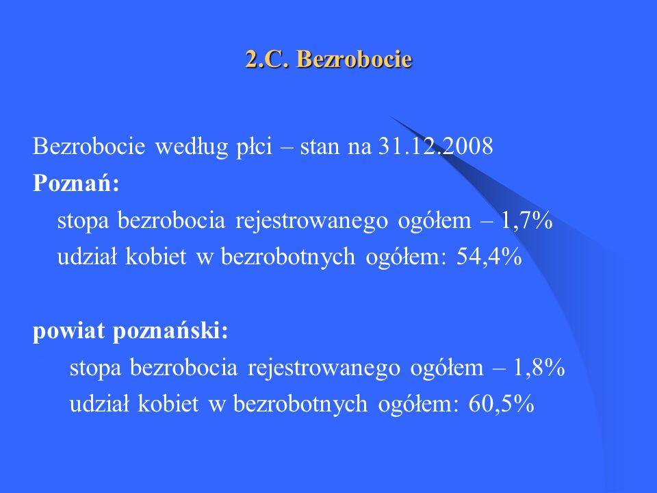 2.C. Bezrobocie Bezrobocie według płci – stan na 31.12.2008. Poznań: stopa bezrobocia rejestrowanego ogółem – 1,7%