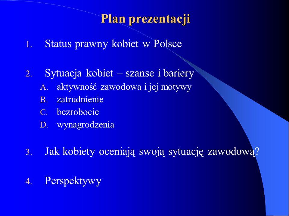 Plan prezentacji Status prawny kobiet w Polsce
