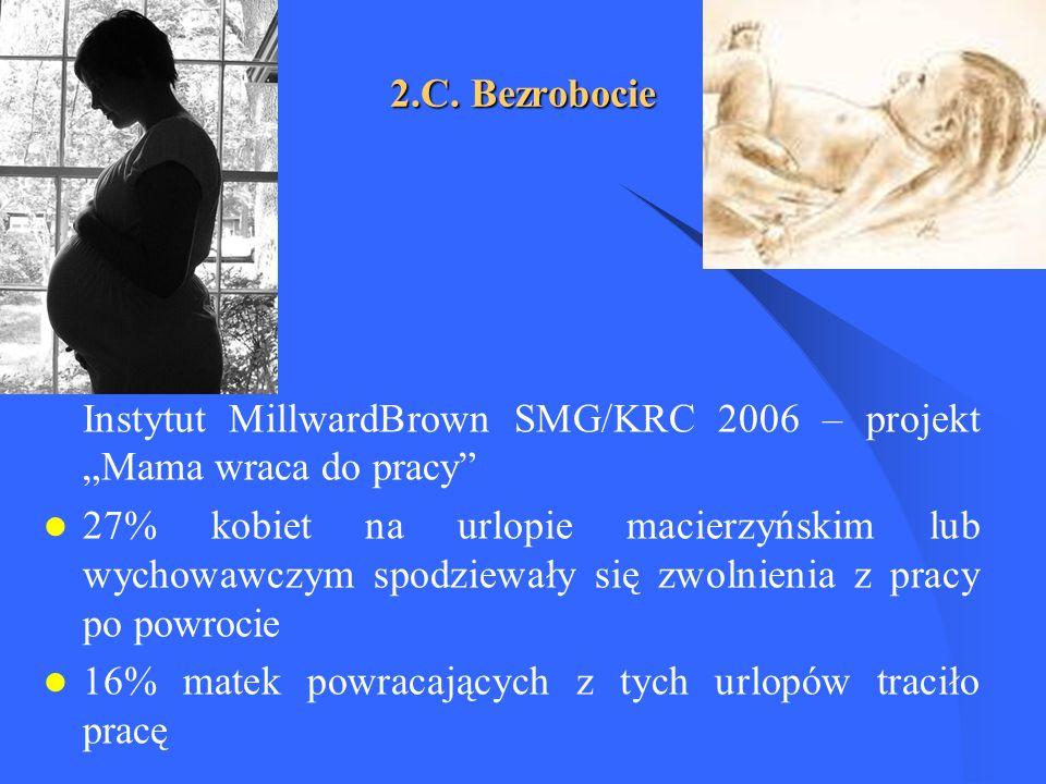 """2.C. Bezrobocie Instytut MillwardBrown SMG/KRC 2006 – projekt """"Mama wraca do pracy"""
