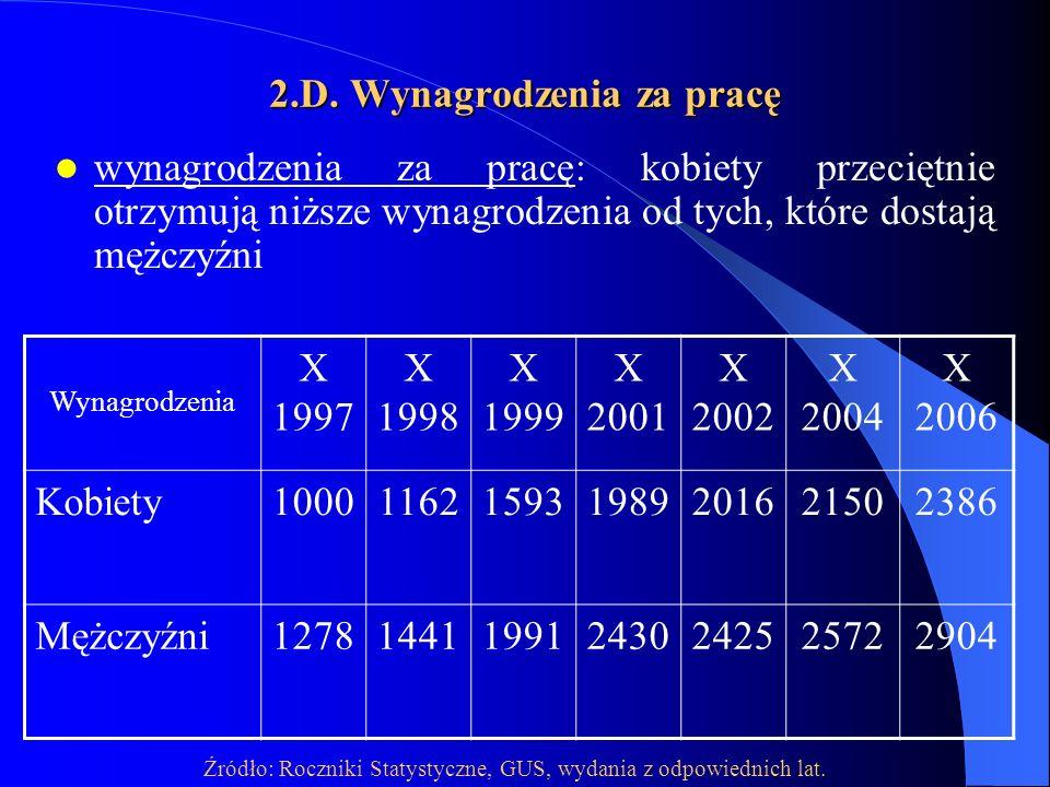 2.D. Wynagrodzenia za pracę