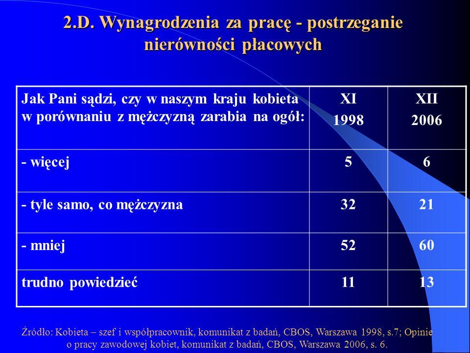 2.D. Wynagrodzenia za pracę - postrzeganie nierówności płacowych