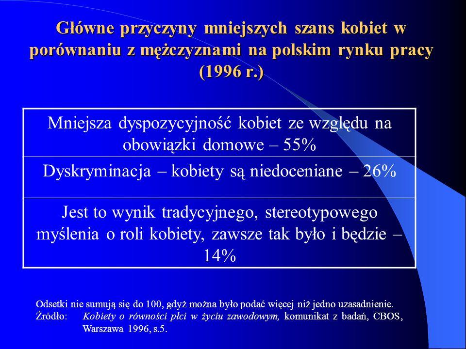 Mniejsza dyspozycyjność kobiet ze względu na obowiązki domowe – 55%