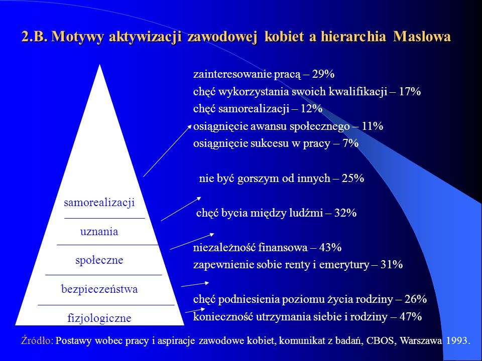 2.B. Motywy aktywizacji zawodowej kobiet a hierarchia Maslowa