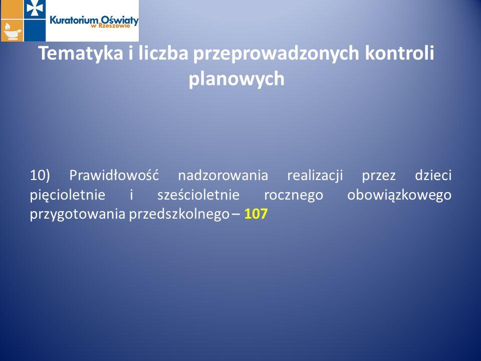 Tematyka i liczba przeprowadzonych kontroli planowych