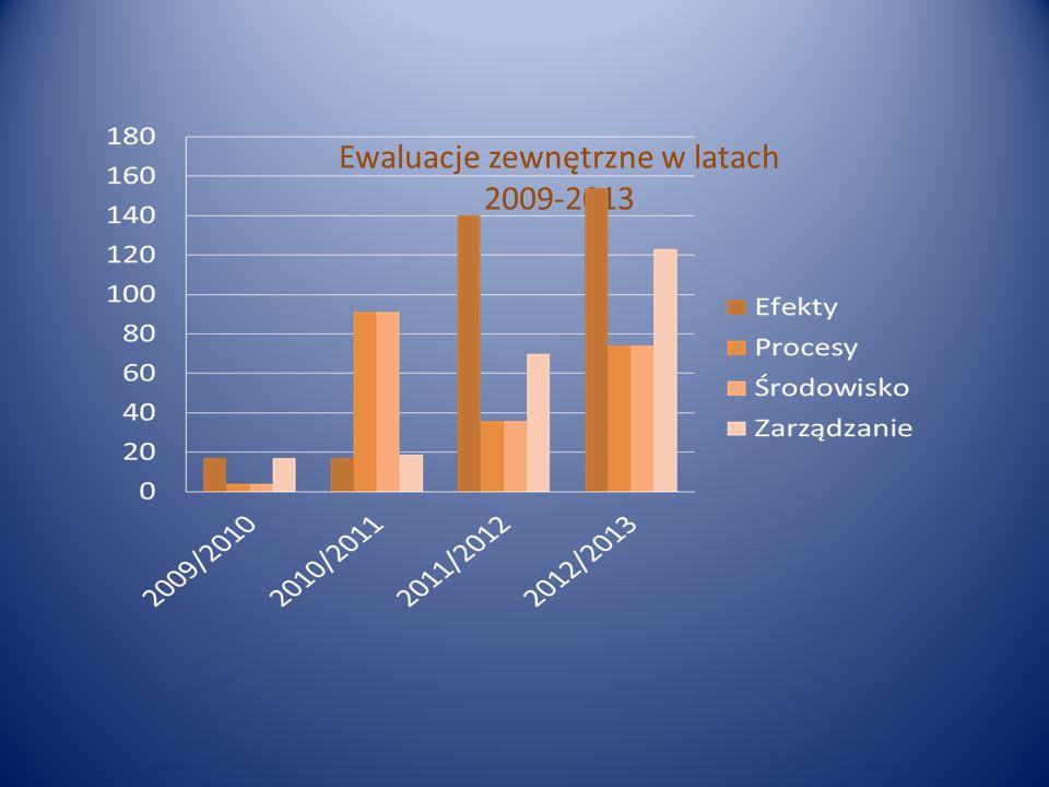 Ewaluacje zewnętrzne w latach 2009-2013