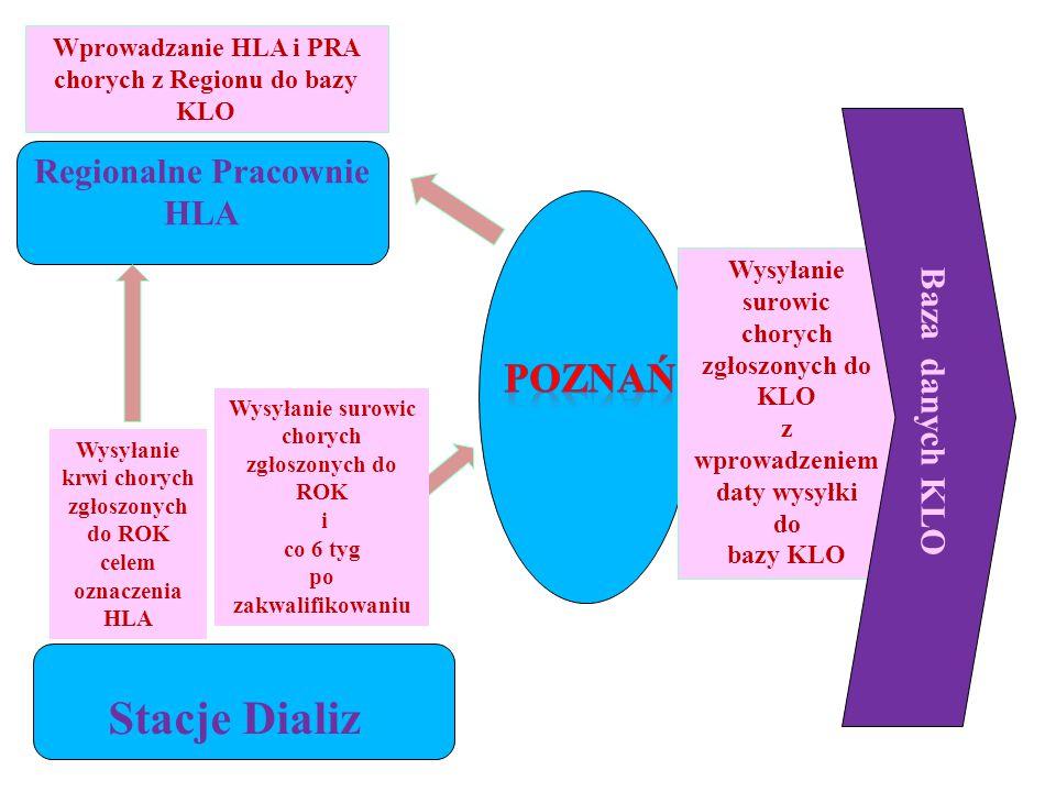 Stacje Dializ POZNAŃ Regionalne Pracownie HLA Baza danych KLO