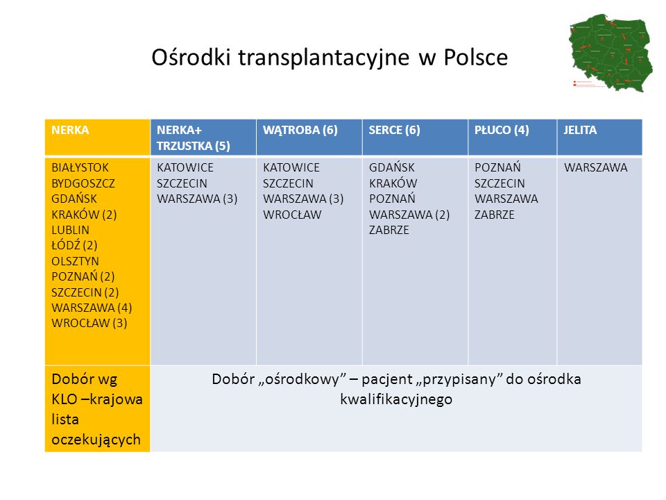 Ośrodki transplantacyjne w Polsce