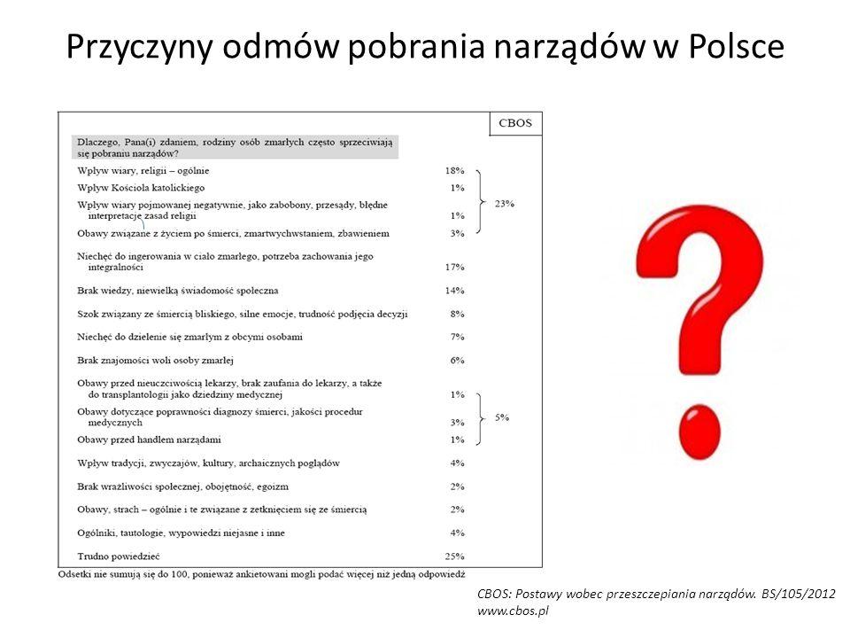 Przyczyny odmów pobrania narządów w Polsce