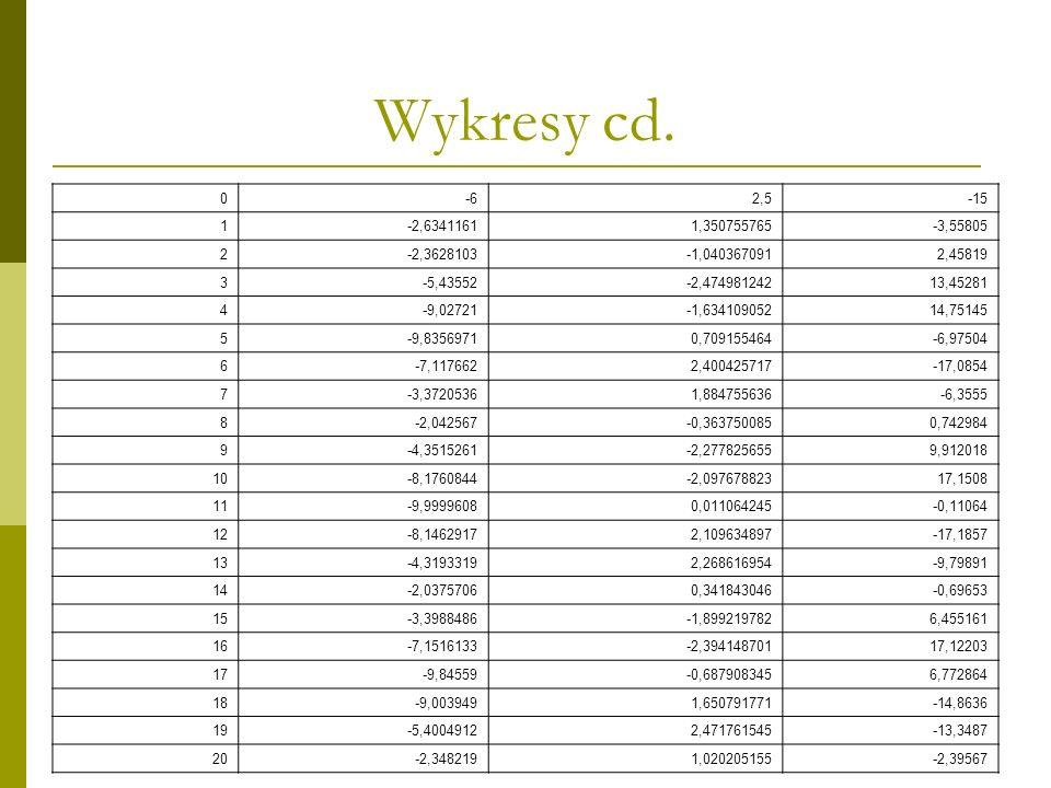 Wykresy cd. -6. 2,5. -15. 1. -2,6341161. 1,350755765. -3,55805. 2. -2,3628103. -1,040367091.