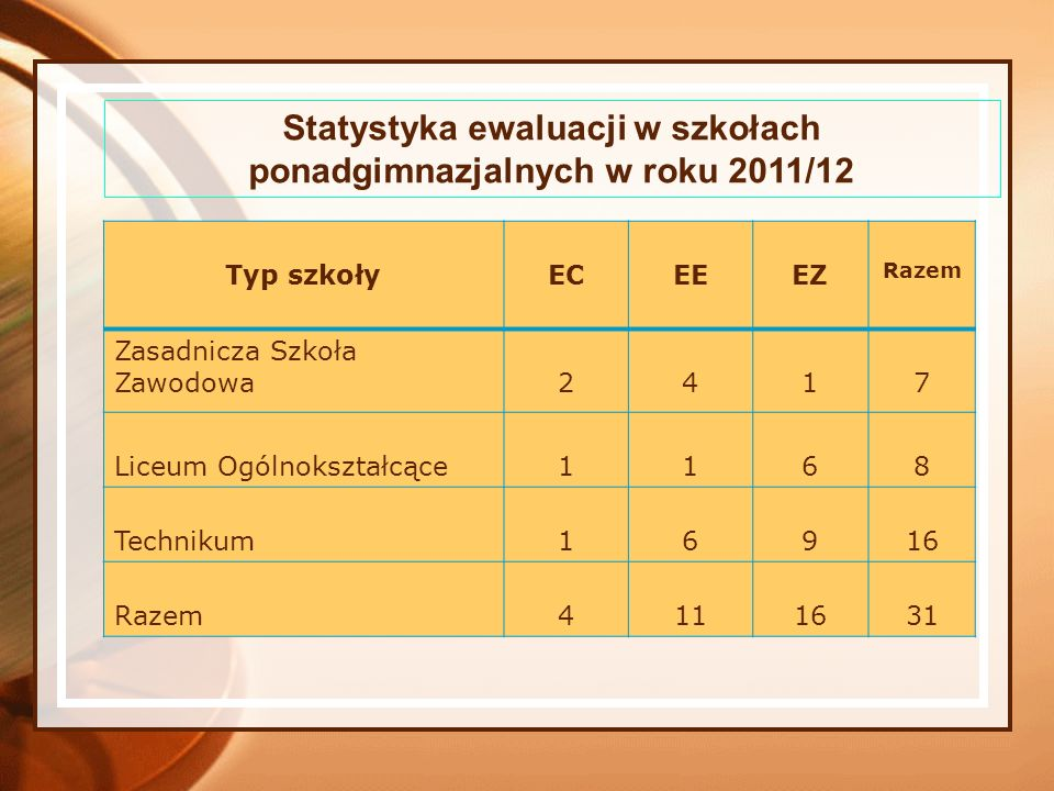 Statystyka ewaluacji w szkołach ponadgimnazjalnych w roku 2011/12