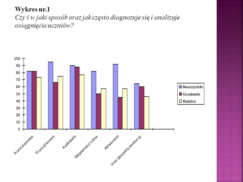 Wykres nr.1 Czy i w jaki sposób oraz jak często diagnozuje się i analizuje osiągnięcia uczniów