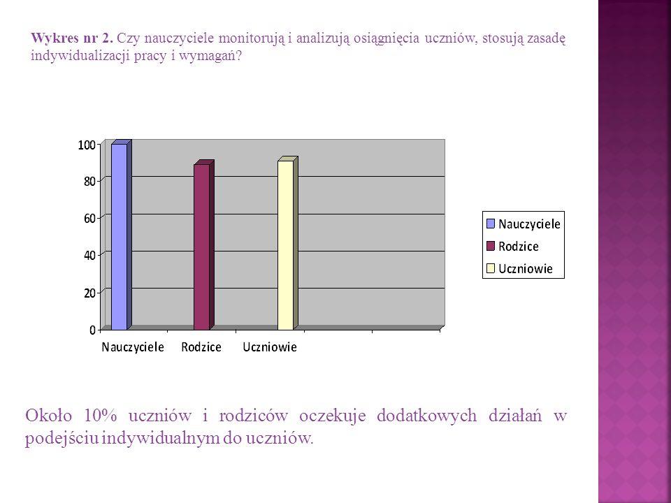 Wykres nr 2. Czy nauczyciele monitorują i analizują osiągnięcia uczniów, stosują zasadę indywidualizacji pracy i wymagań