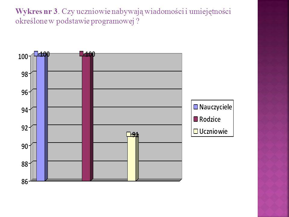 Wykres nr 3. Czy uczniowie nabywają wiadomości i umiejętności określone w podstawie programowej
