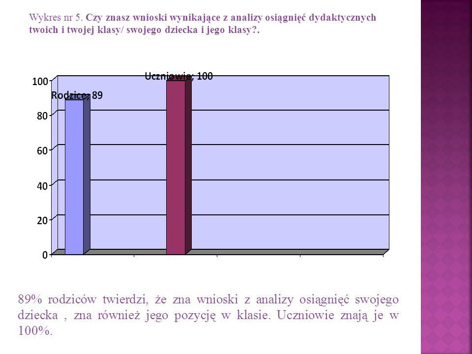 Wykres nr 5. Czy znasz wnioski wynikające z analizy osiągnięć dydaktycznych twoich i twojej klasy/ swojego dziecka i jego klasy .