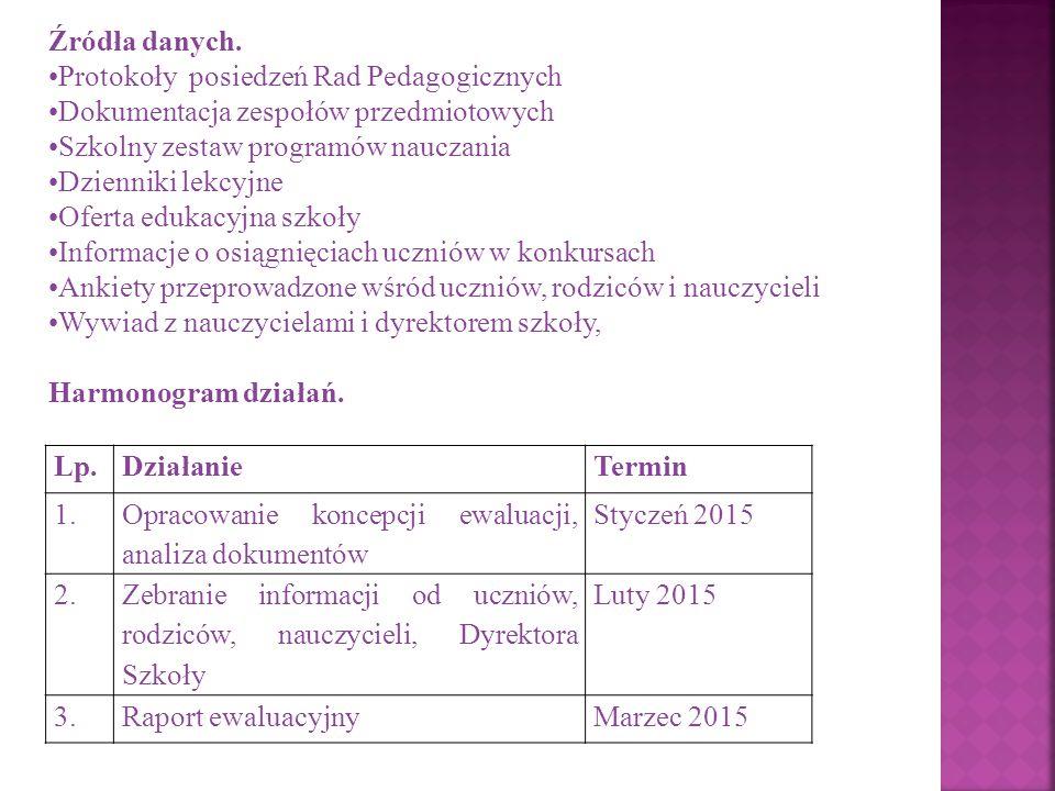 Źródła danych. Protokoły posiedzeń Rad Pedagogicznych. Dokumentacja zespołów przedmiotowych. Szkolny zestaw programów nauczania.