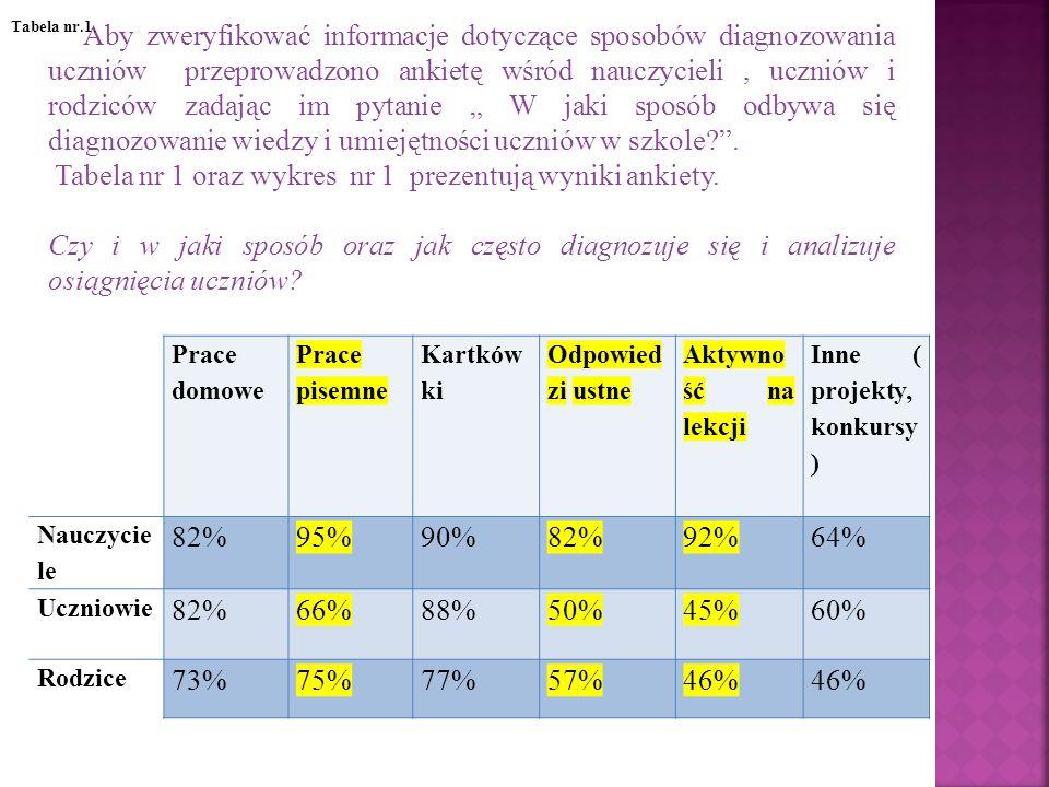 Tabela nr 1 oraz wykres nr 1 prezentują wyniki ankiety.